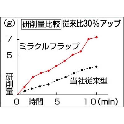TRUSCO ミラクルフラップホイール 外径40X厚25X軸6 5個入 100♯ MR4025 100