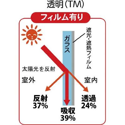 TRUSCO 遮光・遮熱フィルム 900X1800 透明  TSF-9018-TM